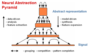 Neural Abstraction Pyramid Architecture